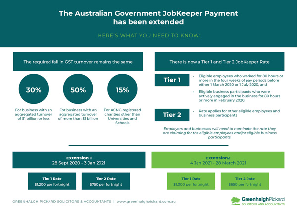 Easy to follow update on the JobKeeper Extension
